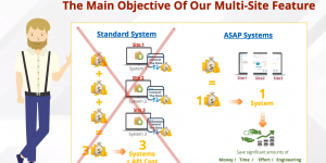 Asset Tracking System – Multi-Site