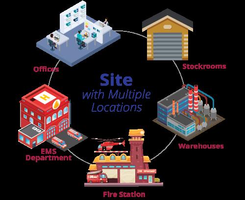inventory multi site image1