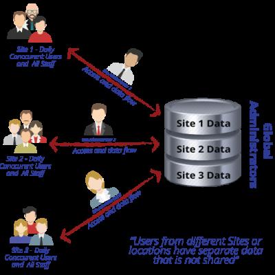 inventory multi site image5